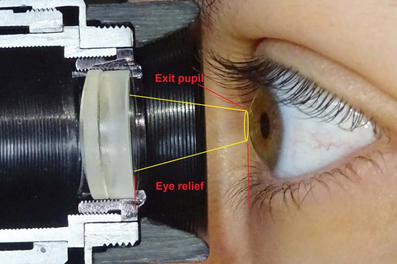 eye relief and exit pupil