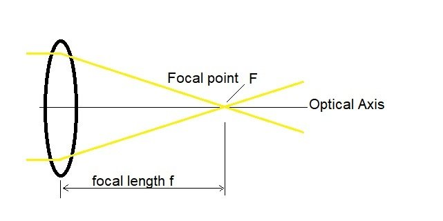 focal length and focal point