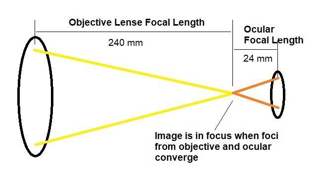 how do binoculars focus
