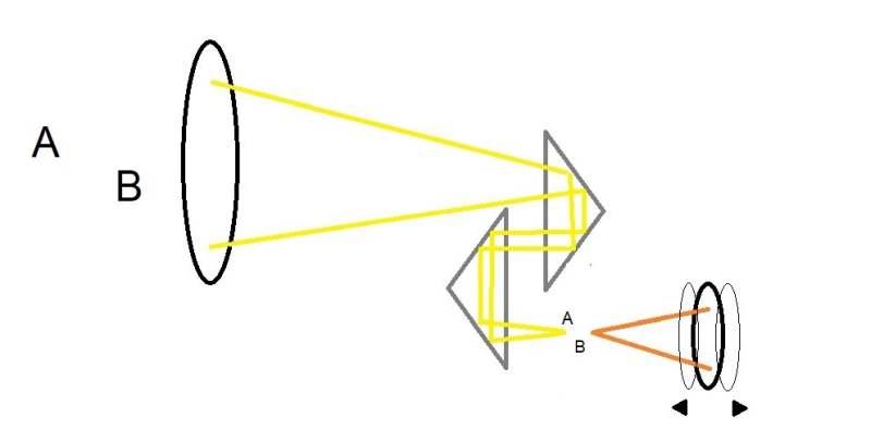 how binoculars focus