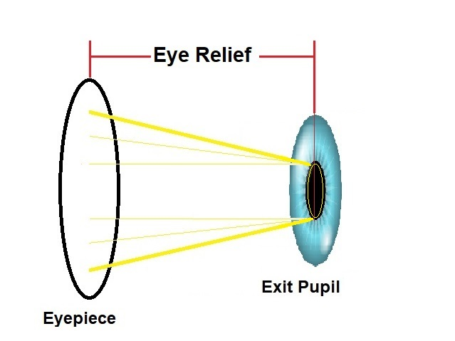 what is eye relief