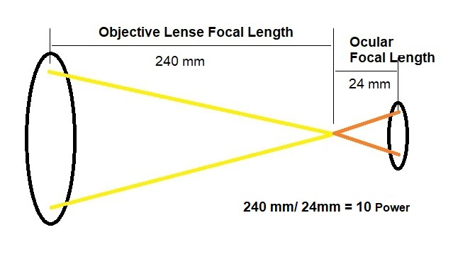 calculating magnification power