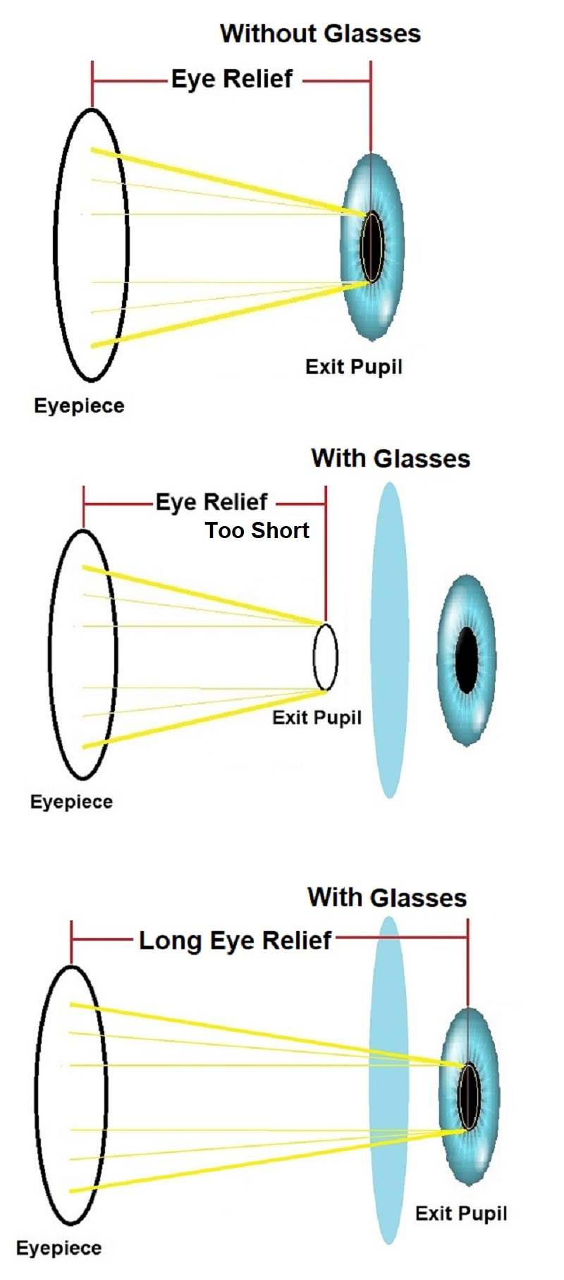 long eye relief binoculars for people with glasses
